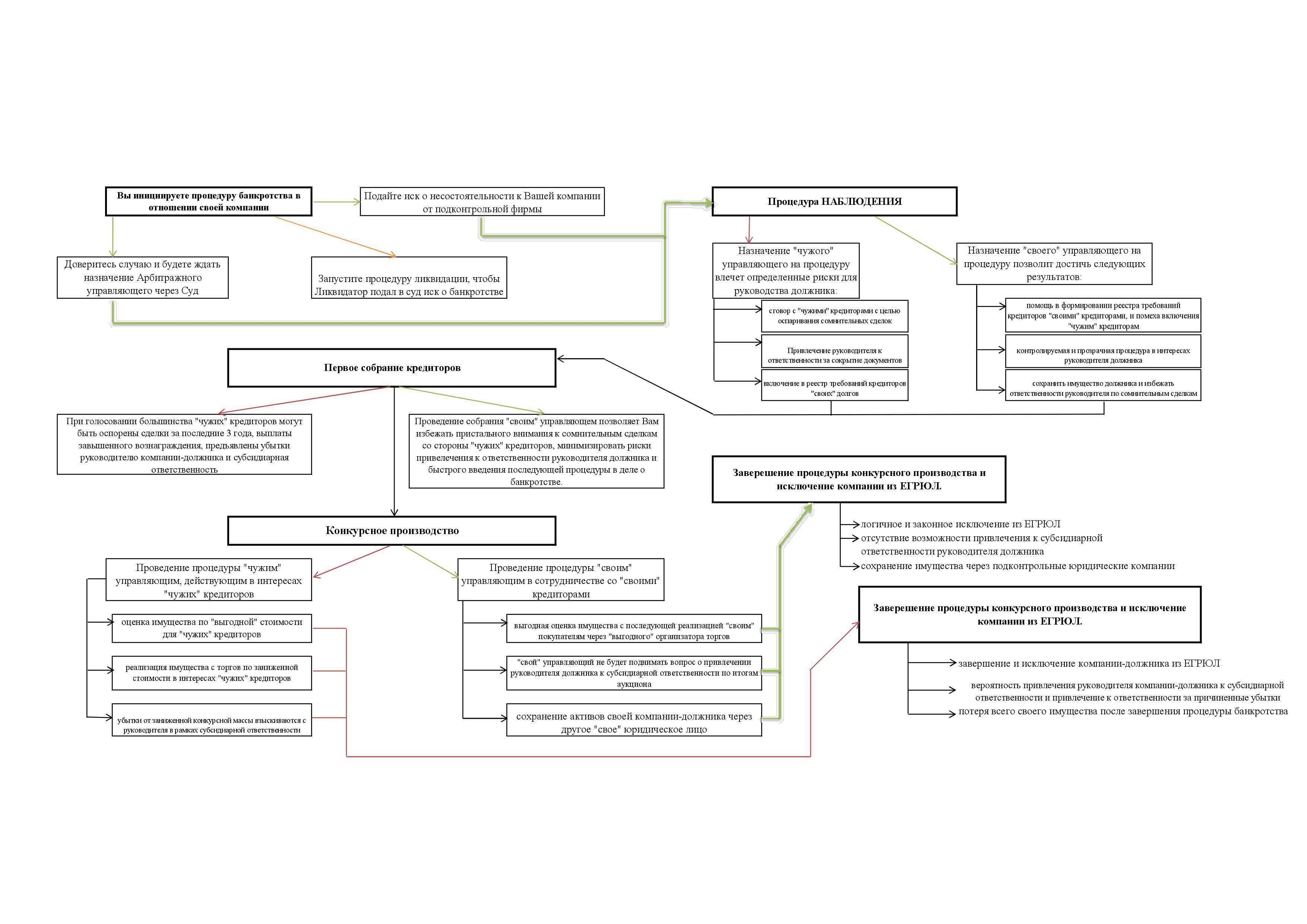 Банкротство юридических лиц схемы